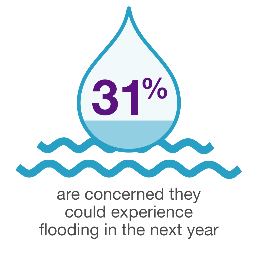 31% are concerned they could experience flooding in the next year