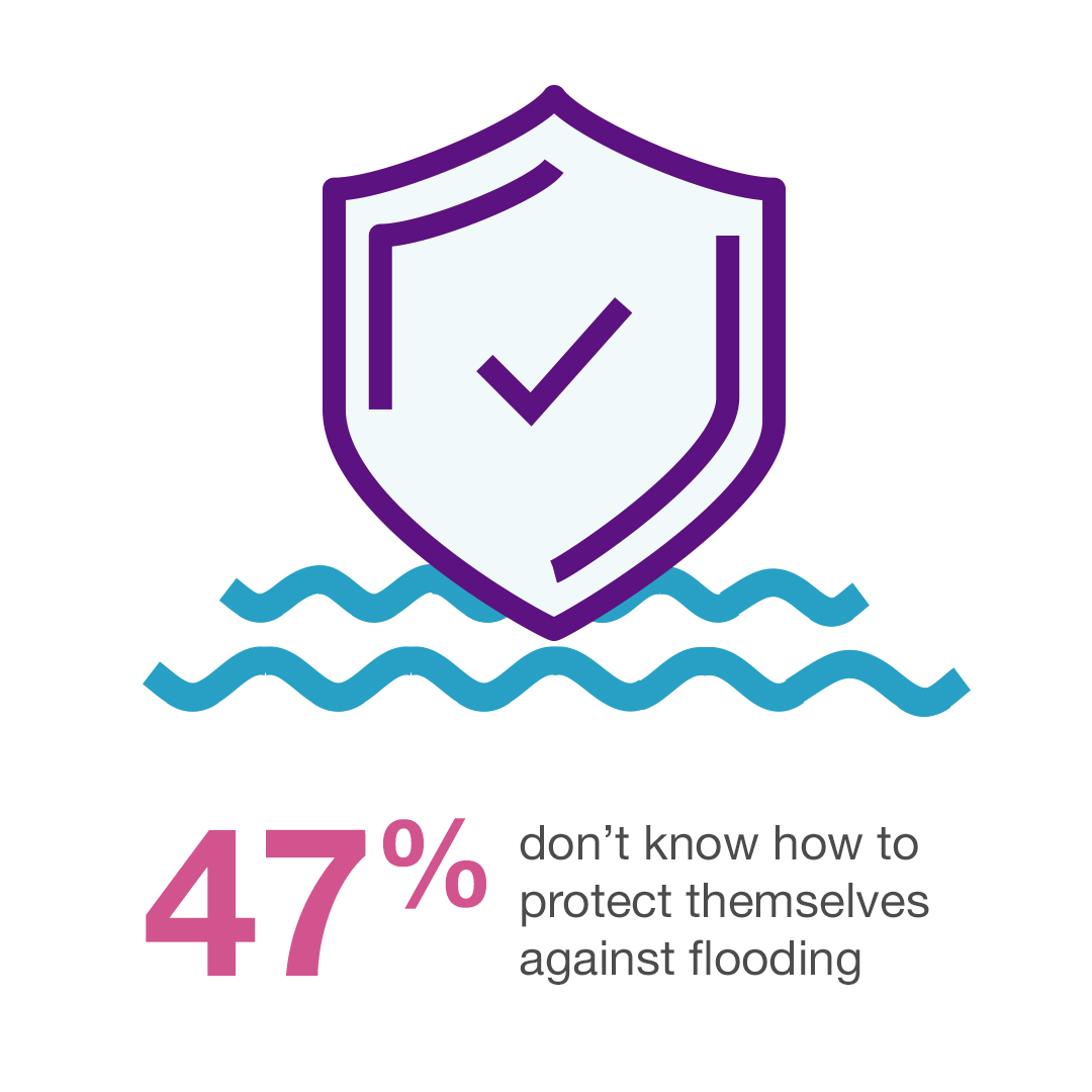 47% don't know how to protect themselves against flooding
